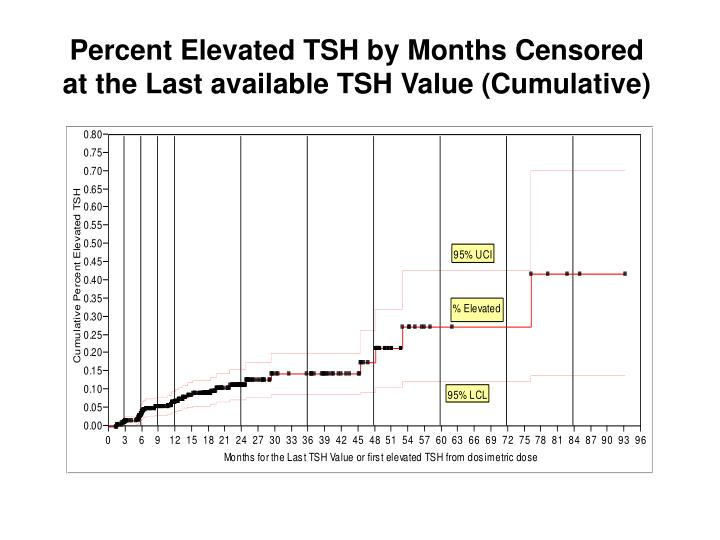 Percent Elevated TSH by Months Censored at the Last available TSH Value (Cumulative