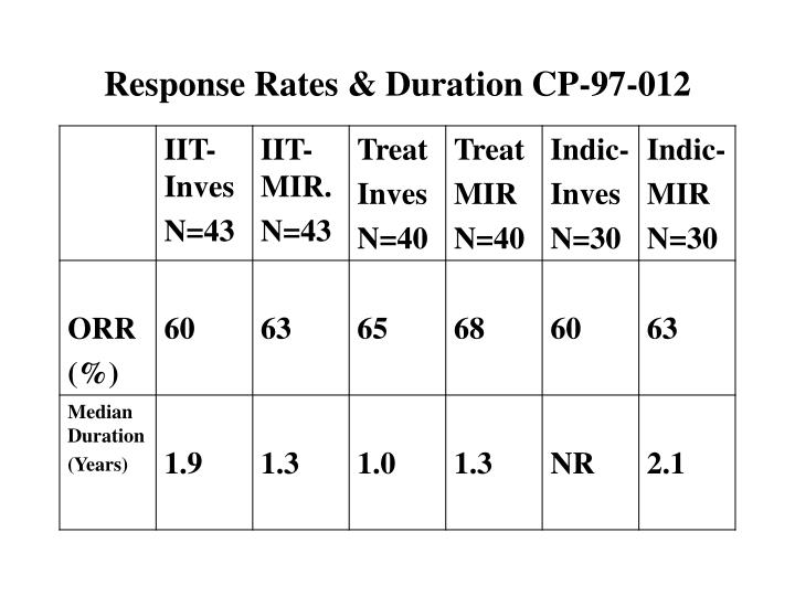 Response Rates & Duration CP-97-012