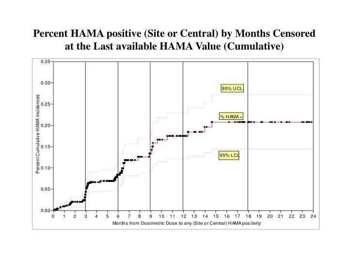 Percent HAMA positive (Site or Central) by Months Censored at the Last available HAMA Value (Cumulative