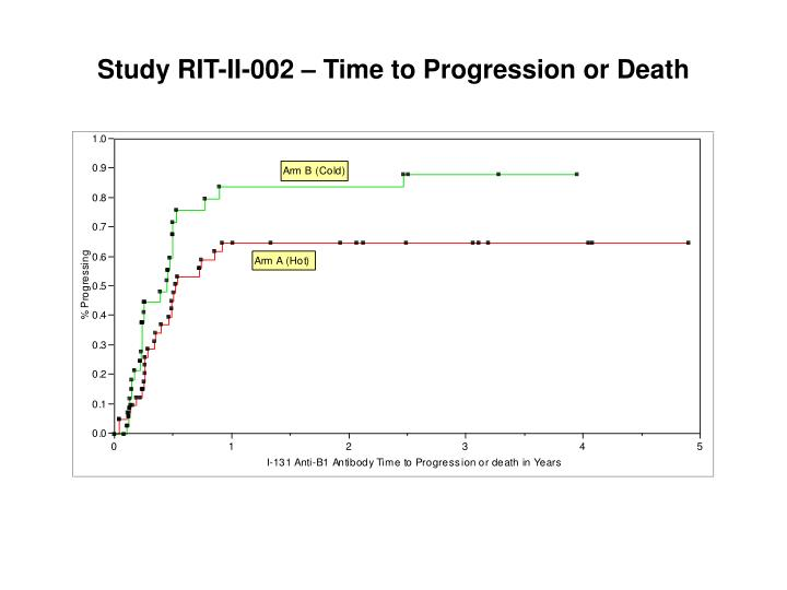 Study RIT-II-002 – Time to Progression or Death