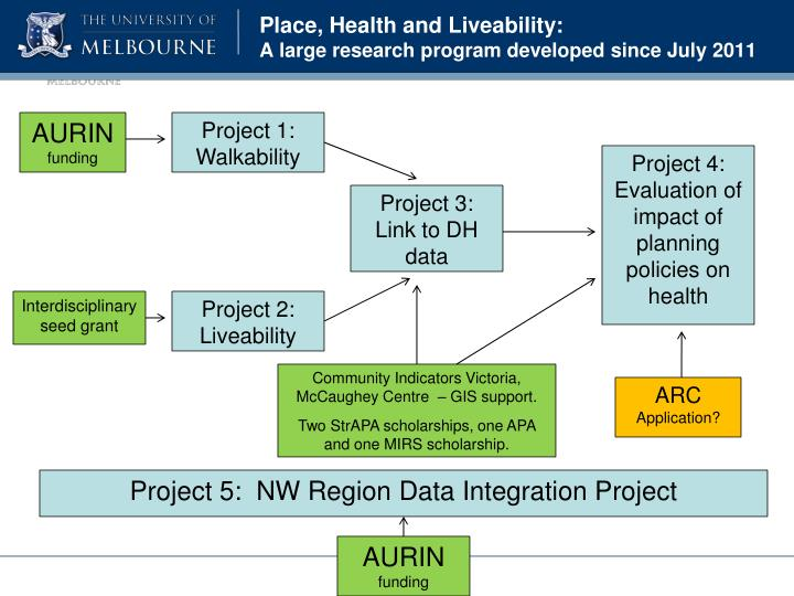 Place, Health and Liveability: