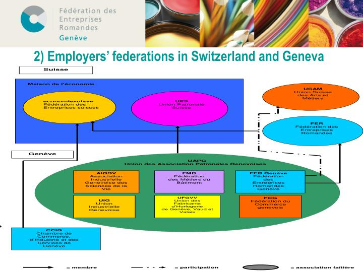 2) Employers' federations in Switzerland and Geneva