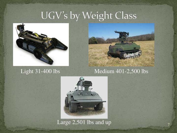 UGV's by Weight Class