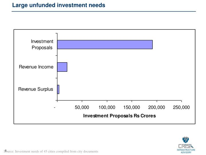 Large unfunded investment needs