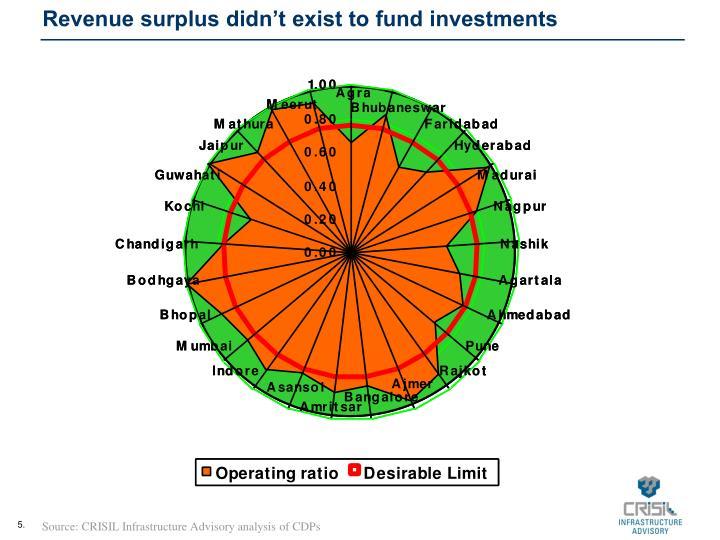 Revenue surplus didn't exist to fund investments