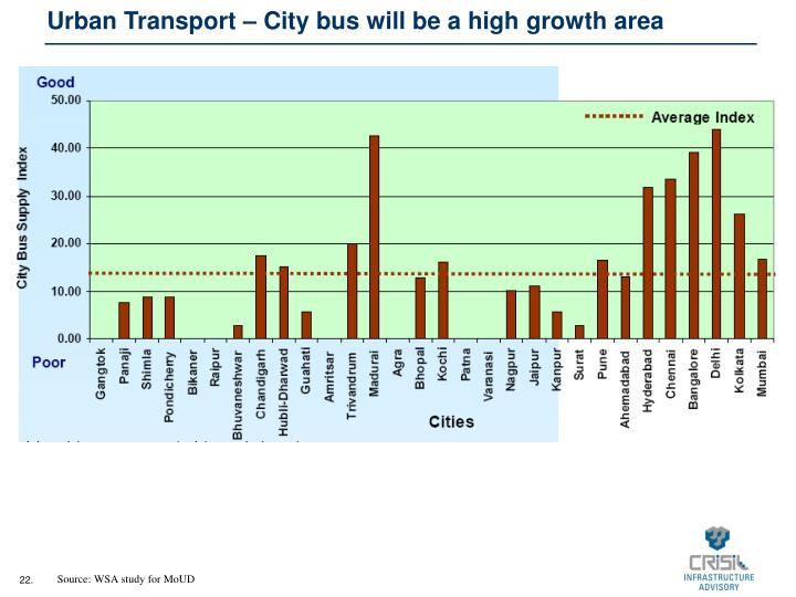 Urban Transport – City bus will be a high growth area