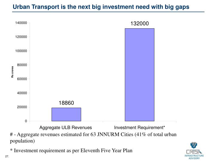 Urban Transport is the next big investment need with big gaps