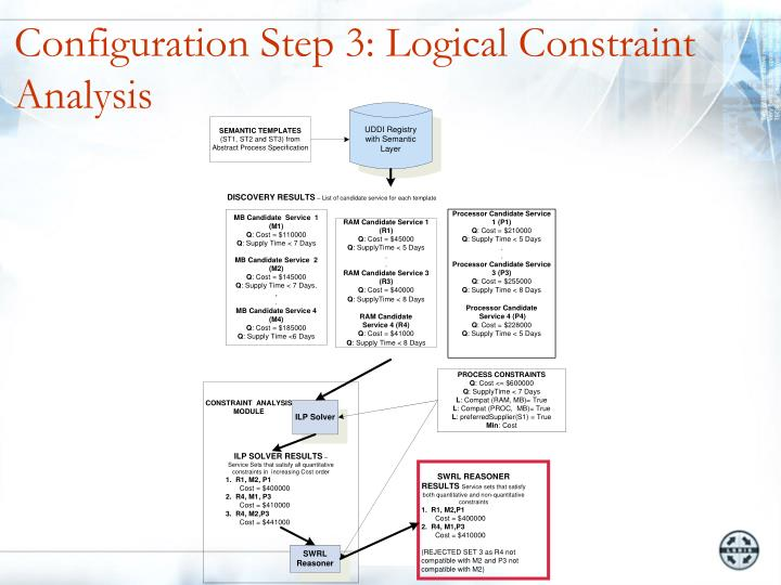 Configuration Step 3: Logical Constraint Analysis
