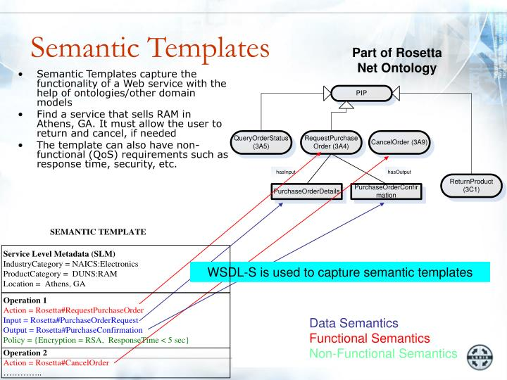 Semantic Templates