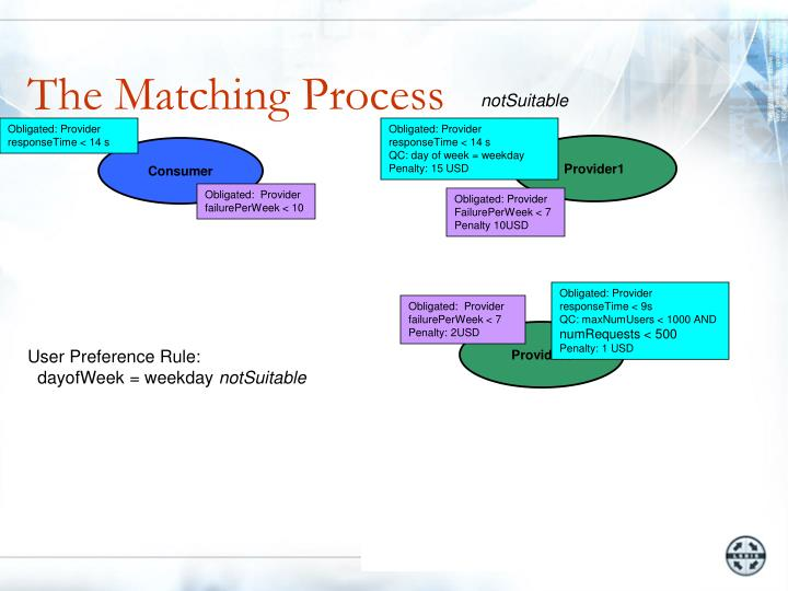The Matching Process