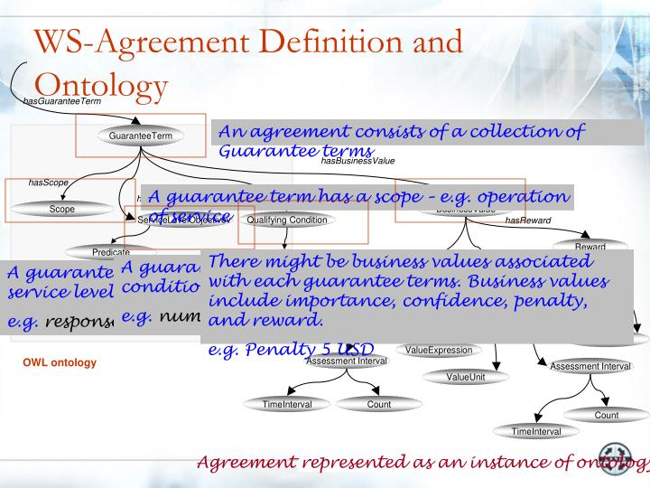 WS-Agreement Definition and Ontology