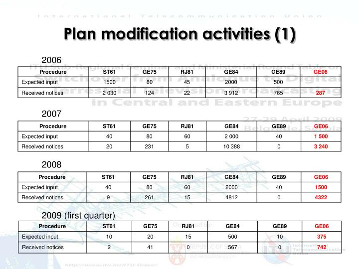 Plan modification activities 1