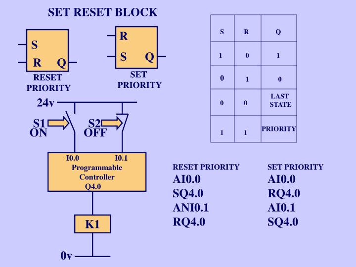 SET RESET BLOCK
