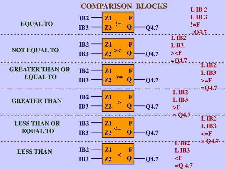 COMPARISON  BLOCKS