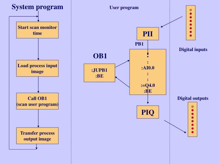 System program
