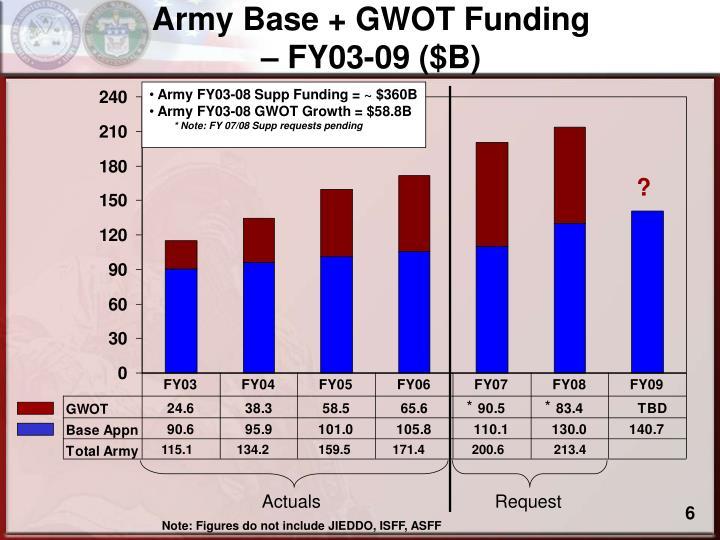 Army Base + GWOT Funding