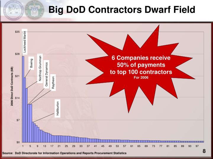 Big DoD Contractors Dwarf Field