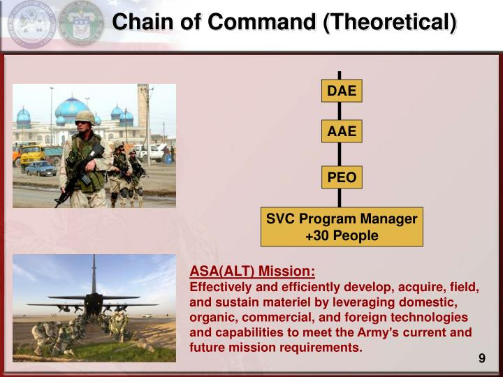 Chain of Command (Theoretical)