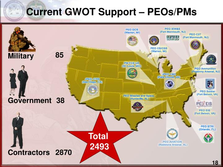 Current GWOT Support – PEOs/PMs