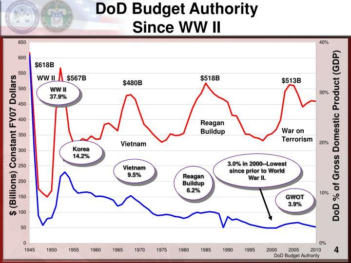 DoD Budget Authority