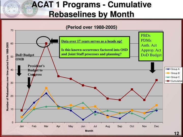 ACAT 1 Programs - Cumulative