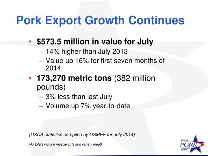 Pork Export Growth Continues