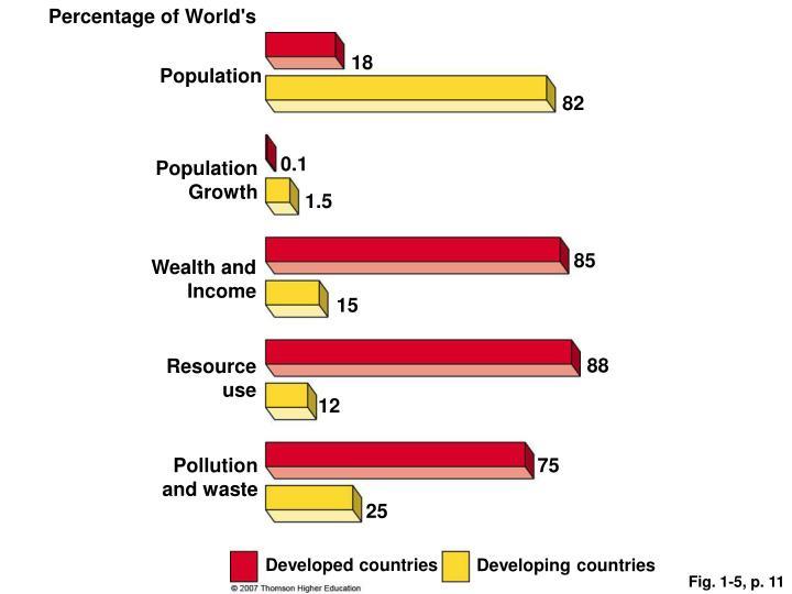 Percentage of World's