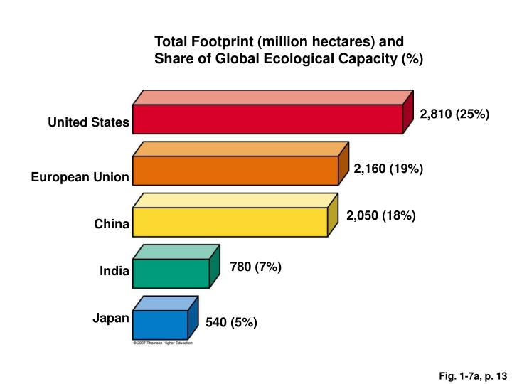 Total Footprint (million hectares) and