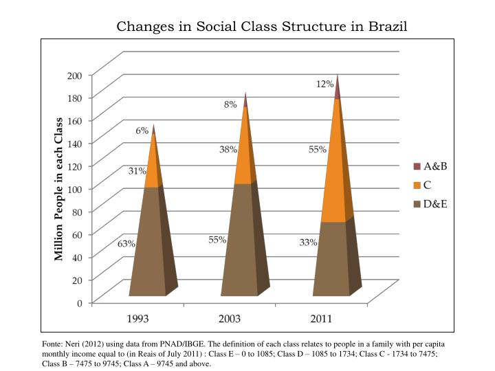 Changes in Social Class Structure in Brazil