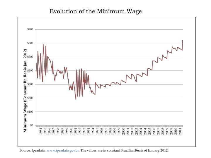 Evolution of the Minimum Wage