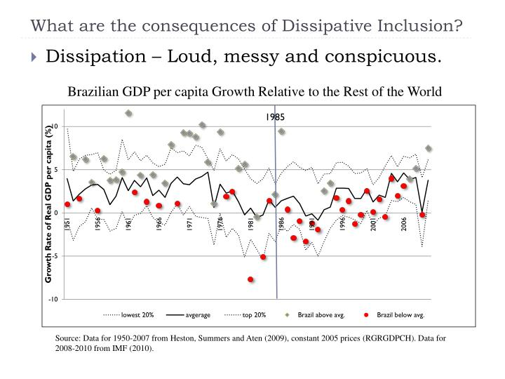 What are the consequences of Dissipative Inclusion?