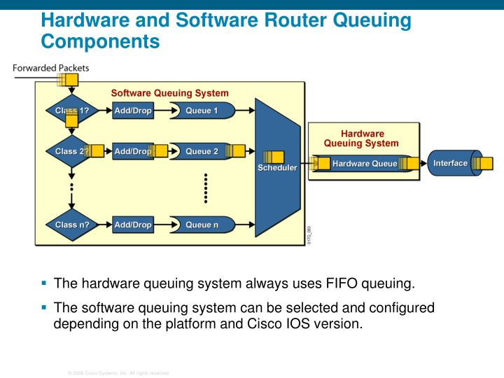 Hardware and Software Router Queuing Components