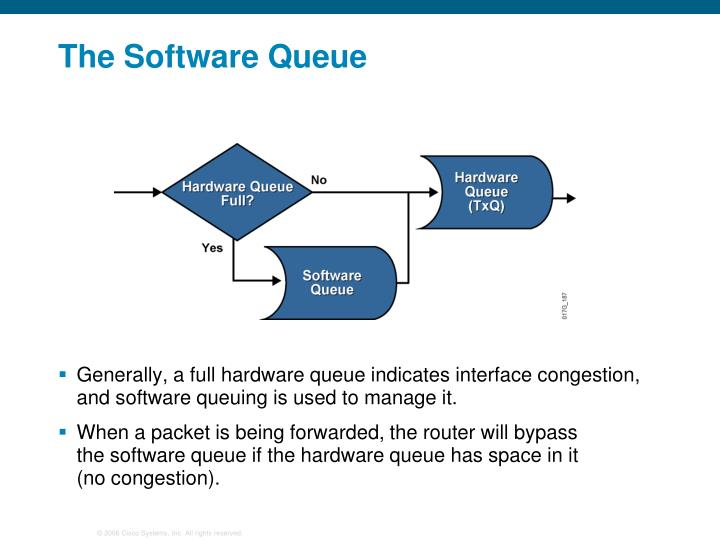 The Software Queue