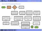 end to end procurement process