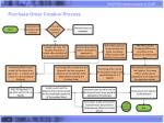 purchase order creation process