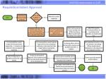 requisition indent approval
