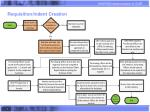 requisition indent creation