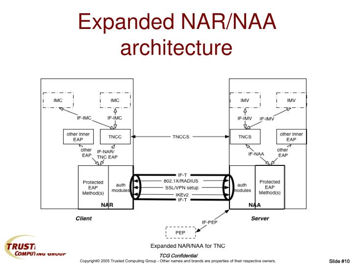 Expanded NAR/NAA architecture