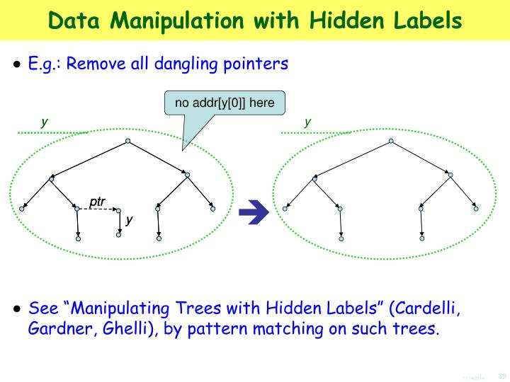 Data Manipulation with Hidden Labels
