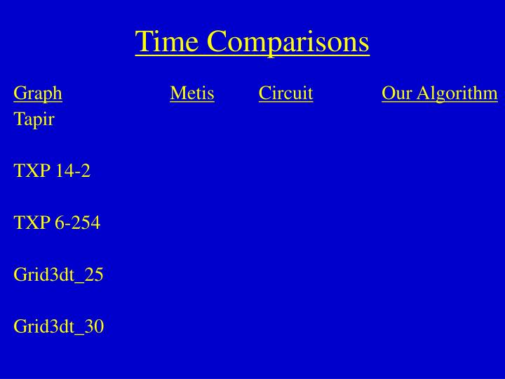Time Comparisons
