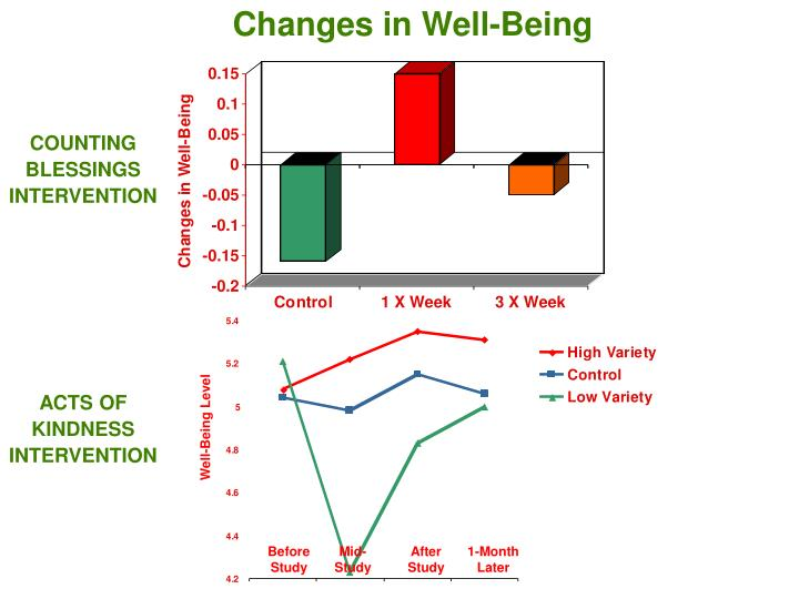 Changes in Well-Being