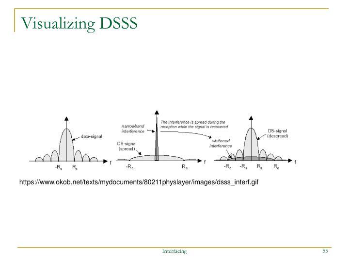 Visualizing DSSS