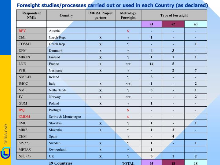 Foresight studies/processes carried out or used in each Country (as declared)