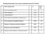 wyniki przedterminowych wybor w parlamentarnych 29 vii 2009