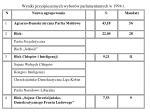 wyniki przy pieszonych wybor w parlamentarnych w 1994 r