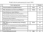 wyniki wybor w parlamentarnych w marcu 1998 r
