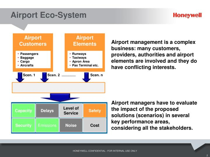 Airport eco system