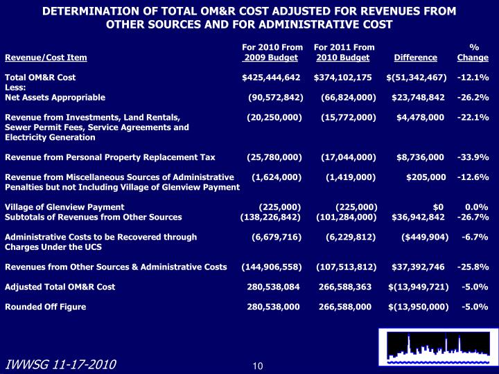 DETERMINATION OF TOTAL OM&R COST ADJUSTED FOR REVENUES FROM
