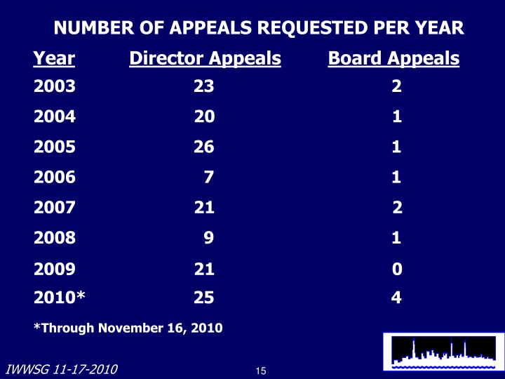 NUMBER OF APPEALS REQUESTED PER YEAR