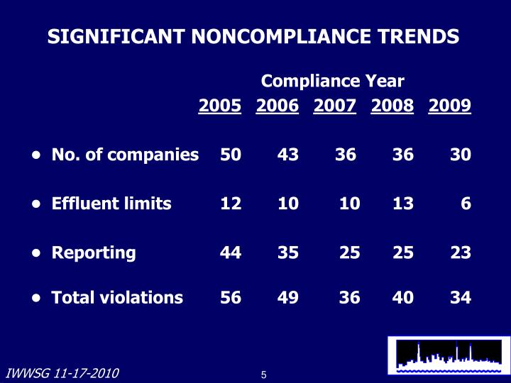 SIGNIFICANT NONCOMPLIANCE TRENDS